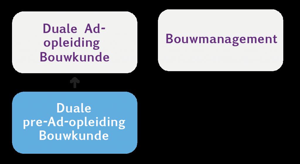 Overzicht opleidingen Bouwtalent